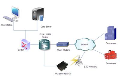 โครงสร้างระบบ ADSL
