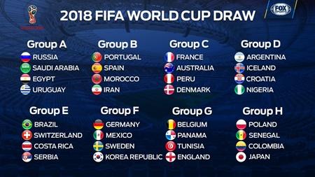 ผลการจับสลากแบ่งสาย ฟุตบอลโลก 2018