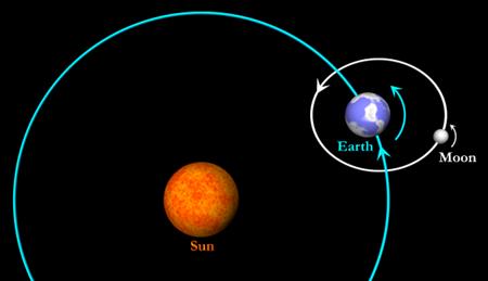โลกโคจรรอบดวงอาทิตย์
